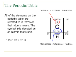 Periodic Table Changes Gas Laws Ap Physics B Phases And Phase Changes The Periodic Table