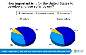 use solar america votes solar national solar survey 2012 seia