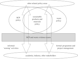 structuring policy problems for plastics the environment and