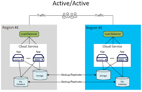 Example Of An Objective In A Resume by Disaster Recovery For Azure Applications Microsoft Docs