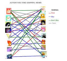 Meme Adventure Time - adventure time shipping meme by chuchu 28 on deviantart