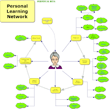 What Is A Concept Map Edtechpost Ple Diagrams