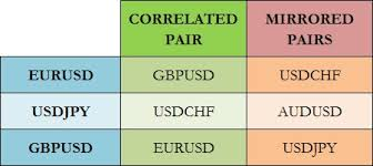 forex pairs correlation table forex currency pairs pick profitable matches made in heaven