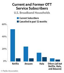 Seeking Netflix Or Hulu Netflix Tales From The Trenches Netflix Inc Nasdaq Nflx