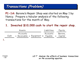 the accounting equation discussion question transactions 28 transactions problem
