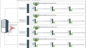 Msg Floor Plan by Biztalk Server 2016 High Availability With Alwayson Availability