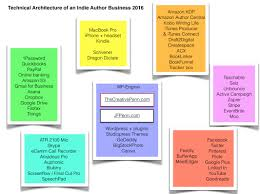 behind the scenes of an indie author business tools and technical