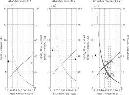 optimization of the mass flow rate distribution of an open