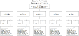 questions and answers document structure and content of clinical