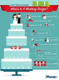 printable wedding budget spreadsheet