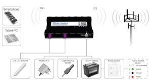 compact slim design rut850 automotive router teltonika