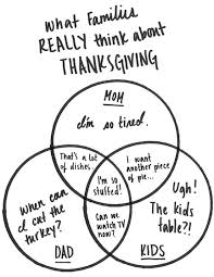 what families really think about thanksgiving infographic