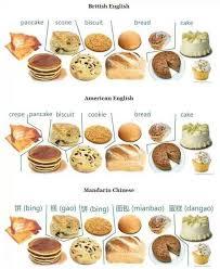 vocabulaire cuisine vocabulaire cuisine anglais inspiration de conception de maison