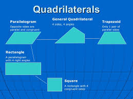 A Rectangle Is A Parallelogram With A Right Interior Angle Quadrilaterals 12 728 Jpg Cb U003d1236094332