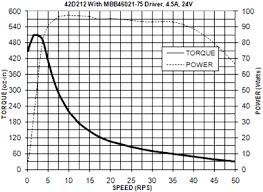 42d standard round stepper motors