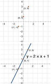 basic algebra graphing lines by plotting points