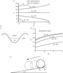 nanotribology and nanomechanics in nano biotechnology