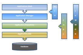 layout design in mvc 4 design and develop a website using asp net mvc 4 ef knockoutjs and