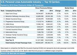 Expense Insurance Companies by Top 10 Personal Auto Insurers And Today S Market A M Best