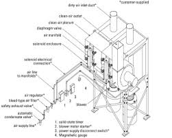 read an article by donaldson torit titled differential pressure