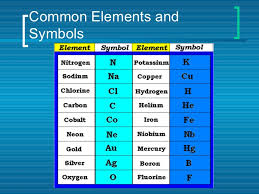The Periodic Table Of Elements Periodic Table Of Elements