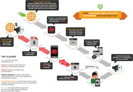 how to protect your android phone or tablet from viruses and hackers toll fraud diagram
