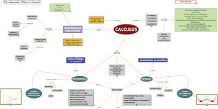 What Is A Concept Map Math Calculus4 What Is Calculus