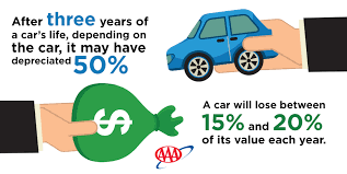 Estimate Your Car Value by Car Resale Value Aaa Exchange