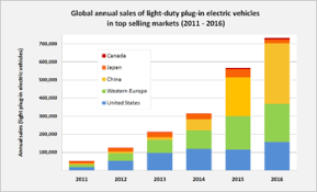 plug in electric vehicle wikipedia