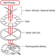Solar Lights How Do They Work - seiko watch faqs mechanism and recharging care u0026 maintenance