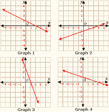 graphing linear inequalities in two variables worksheet