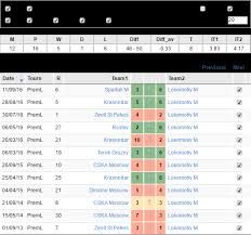 russia premier league table cska moscow lokomotiv m premier league russia 26 04 17 corners