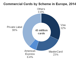 brands drive european commercial cards sector