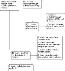 biofeedback as prophylaxis for pediatric migraine a meta analysis