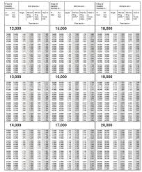 Tax Table 2013 Irs Tax Tables 2013 Brokeasshome Com