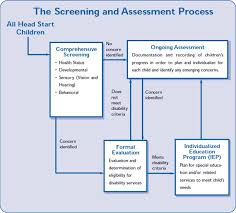 resume format for engineering students ecers assessment form 12 best assessment images on pinterest formative assessment