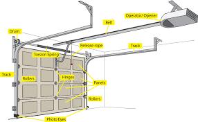 Overhead Garage Door Replacement Parts Garage Door Parts Garage Door Opener Available How To Lock