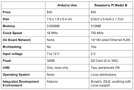 arduino vs raspberry pi which is the right diy platform for you