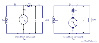 types of dc generators series shunt compound