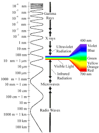 infrared and ultraviolet light the electromagnetic spectrum radio waves microwaves ir radiation