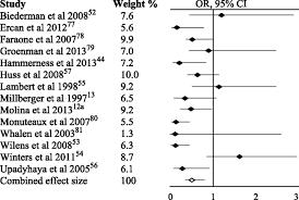 stimulant treatment of adhd and cigarette smoking a meta analysis