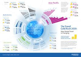 travel industry images The travel industry in 2020 infographic tnooz jpg