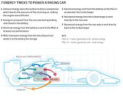 how hybrid cars work 7 tricks to keep f1 cars fast and fuel efficient new scientist
