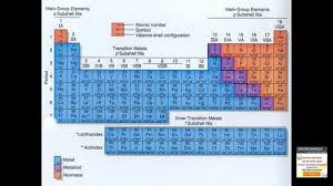 the modern periodic table trends and characteristics examville