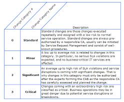 Ca Service Desk Wiki Change Management