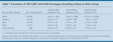 hereditary hemochromatosis american family physician