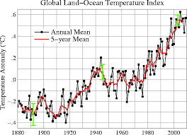 average global temperature by year table global temperatures