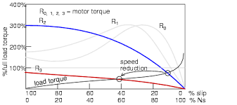 how does a liquid resistance starter operate the operation should