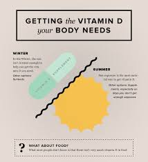 Do You Get Vitamin D From Tanning Bed Vitamin D Day November 2nd Is The Day