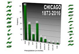 climate data for thanksgiving day for chicago and rockford